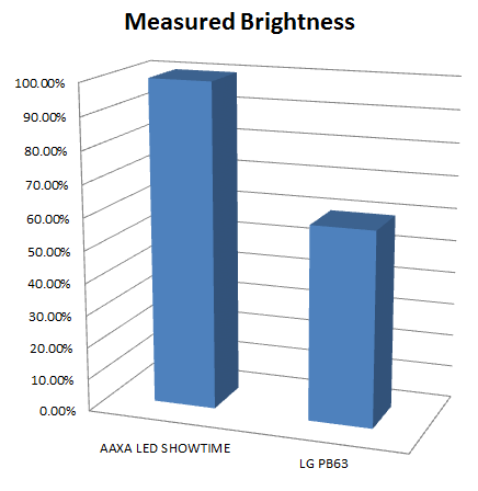 Aaxa technologies projector product comparisons for Compare micro projectors